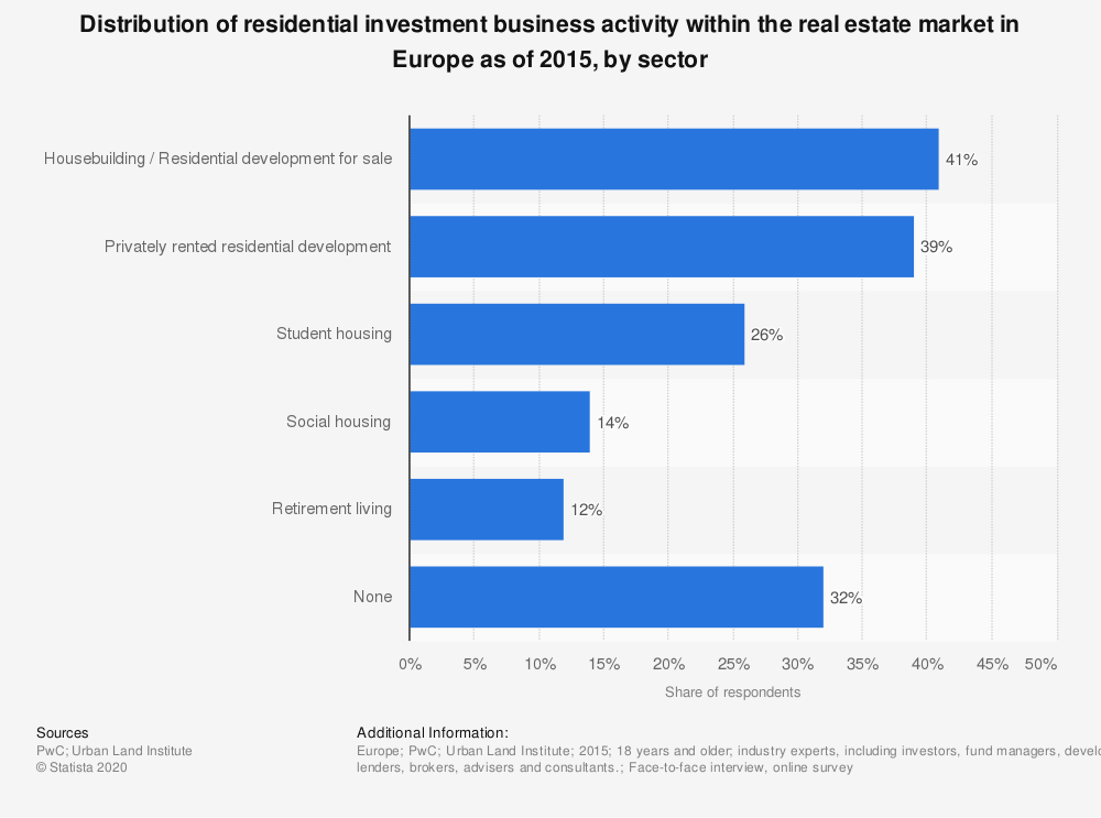 Statistic: Distribution of residential investment business activity within the real estate market in Europe as of 2015, by sector | Statista