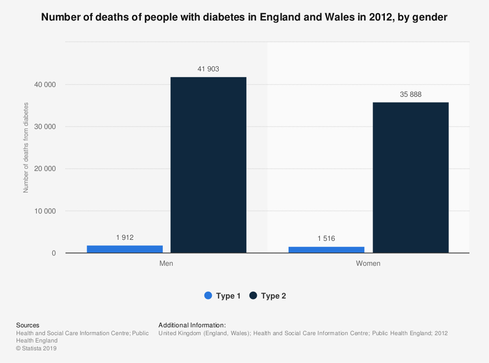 Statistic: Number of deaths of people with diabetes in England and Wales in 2012, by gender | Statista