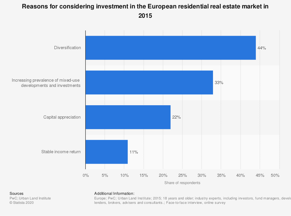 Statistic: Reasons for considering investment in the European residential real estate market in 2015 | Statista