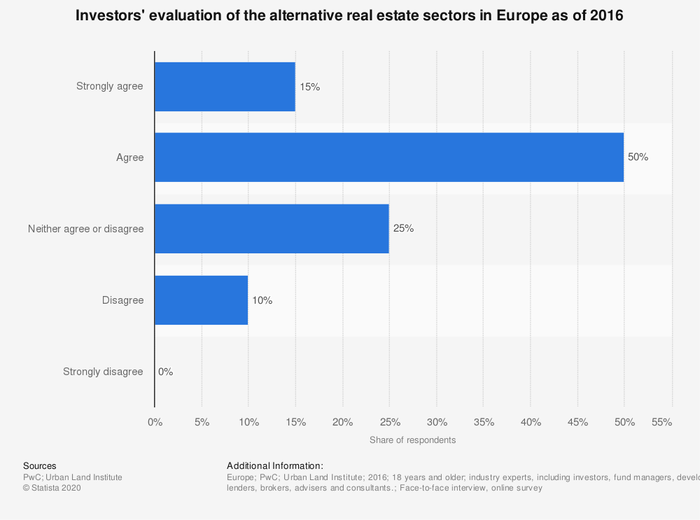 Statistic: Investors' evaluation of the alternative real estate sectors in Europe as of 2016 | Statista