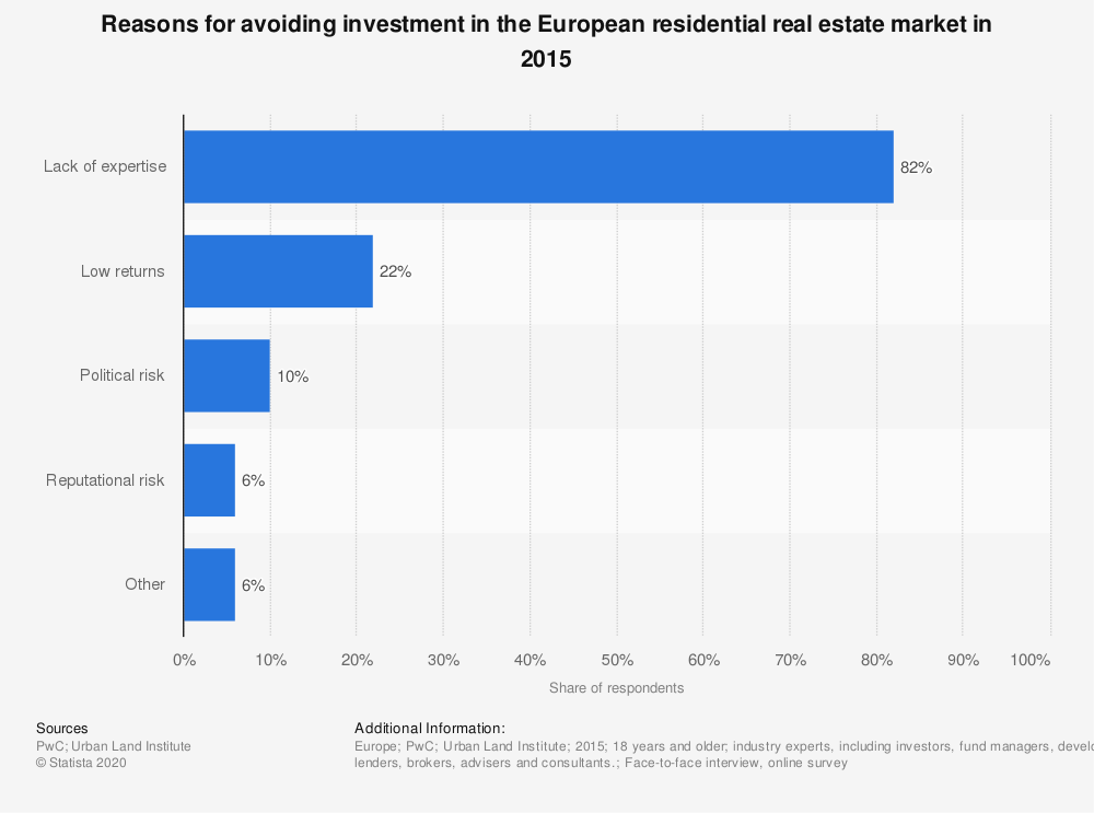 Statistic: Reasons for avoiding investment in the European residential real estate market in 2015 | Statista