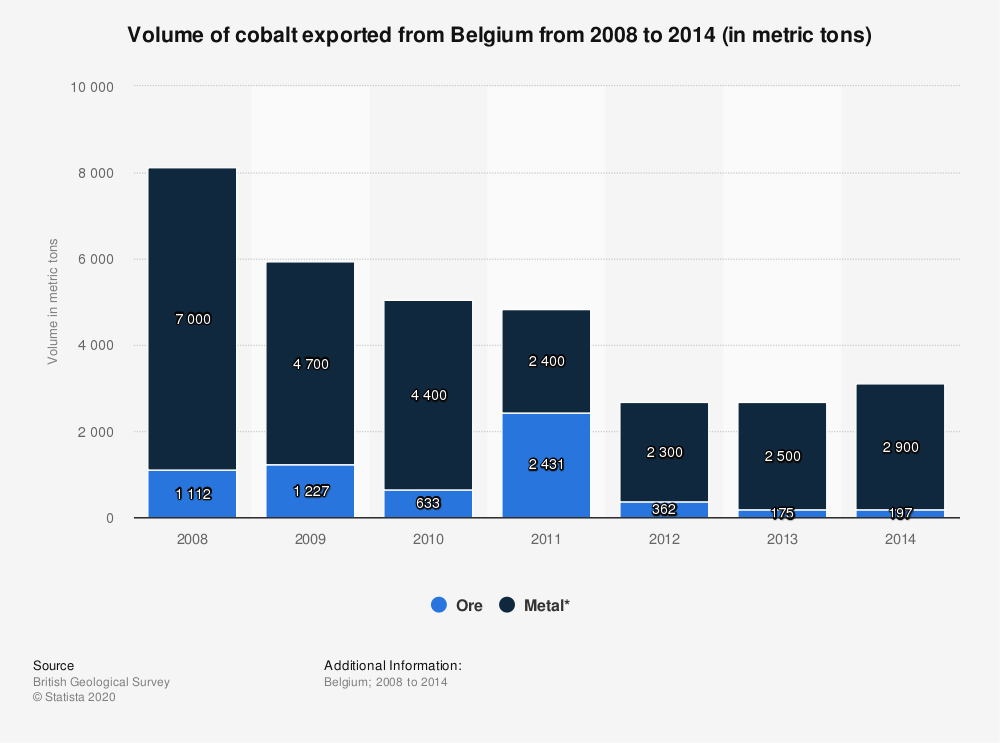 Statistic: Volume of cobalt exported from Belgium from 2008 to 2014 (in metric tons) | Statista