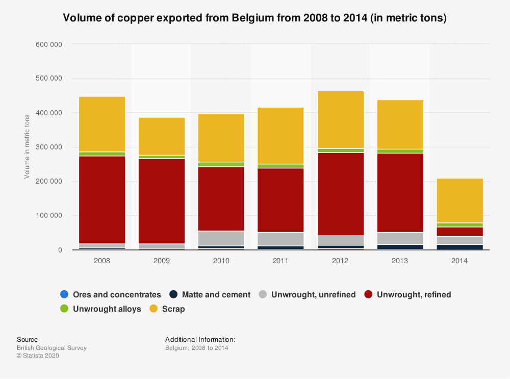Statistic: Volume of copper exported from Belgium from 2008 to 2014 (in metric tons) | Statista