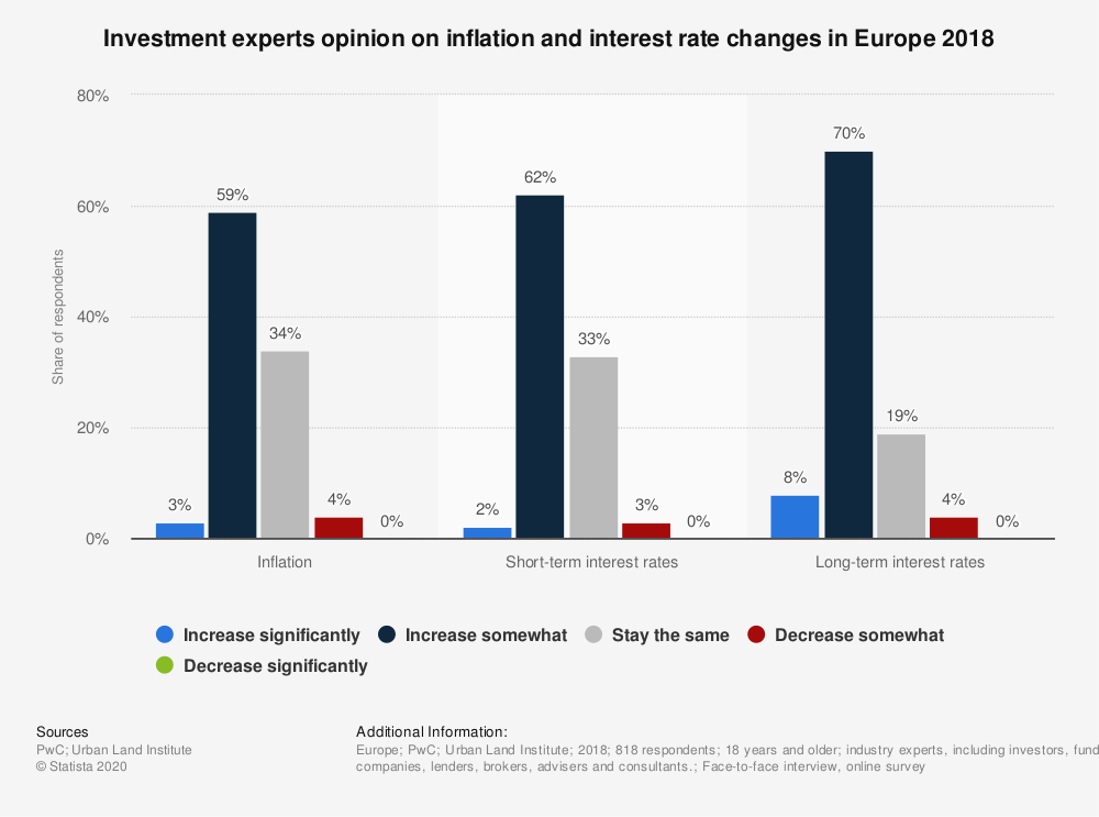 Statistic: Investment experts opinion on inflation and interest rate changes in Europe 2018 | Statista