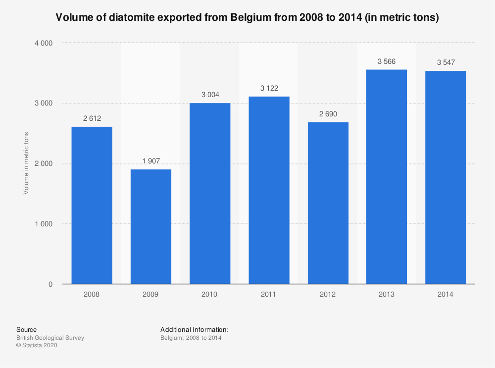 Statistic: Volume of diatomite exported from Belgium from 2008 to 2014 (in metric tons) | Statista