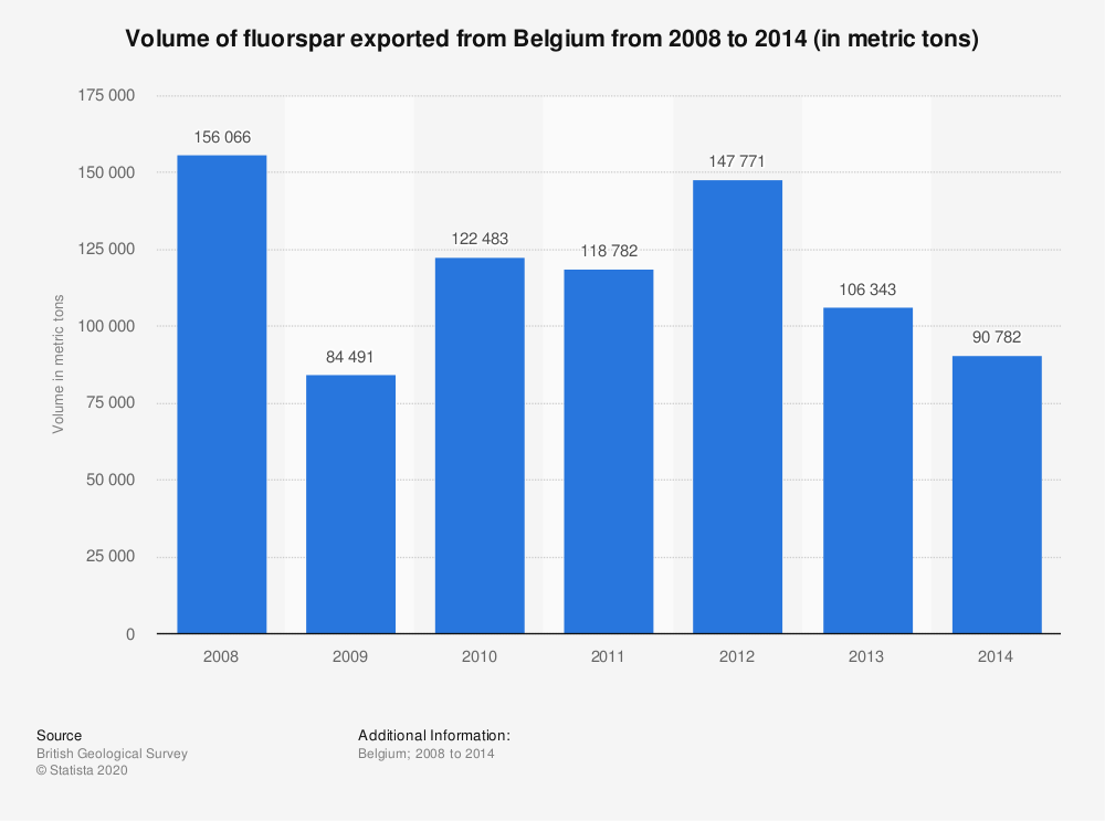 Statistic: Volume of fluorspar exported from Belgium from 2008 to 2014 (in metric tons) | Statista