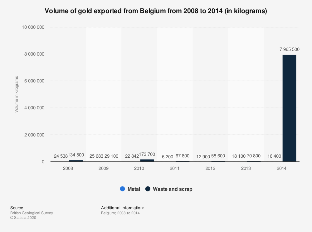 Statistic: Volume of gold exported from Belgium from 2008 to 2014 (in kilograms) | Statista