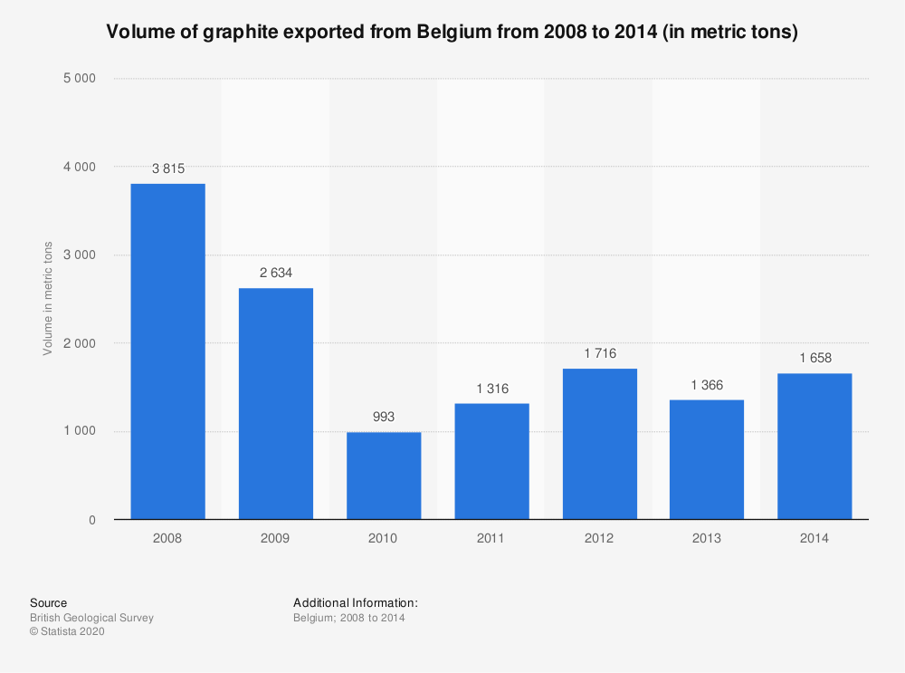 Statistic: Volume of graphite exported from Belgium from 2008 to 2014 (in metric tons) | Statista