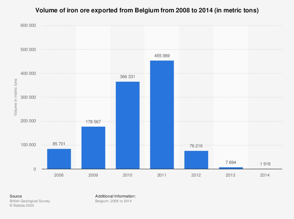 Statistic: Volume of iron ore exported from Belgium from 2008 to 2014 (in metric tons) | Statista