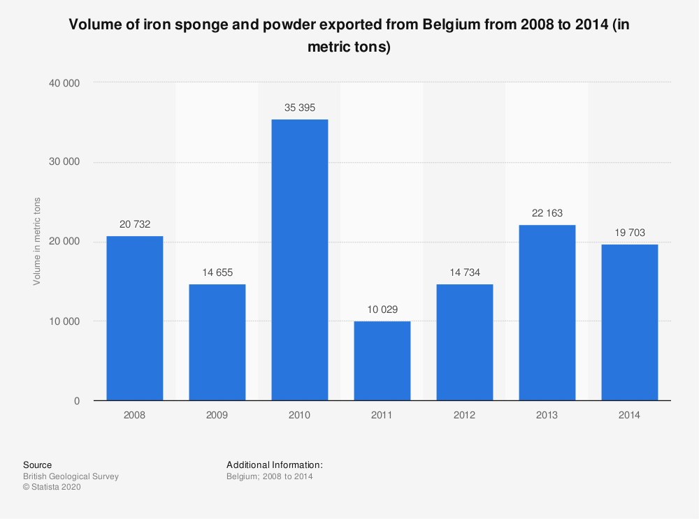 Statistic: Volume of iron sponge and powder exported from Belgium from 2008 to 2014 (in metric tons) | Statista