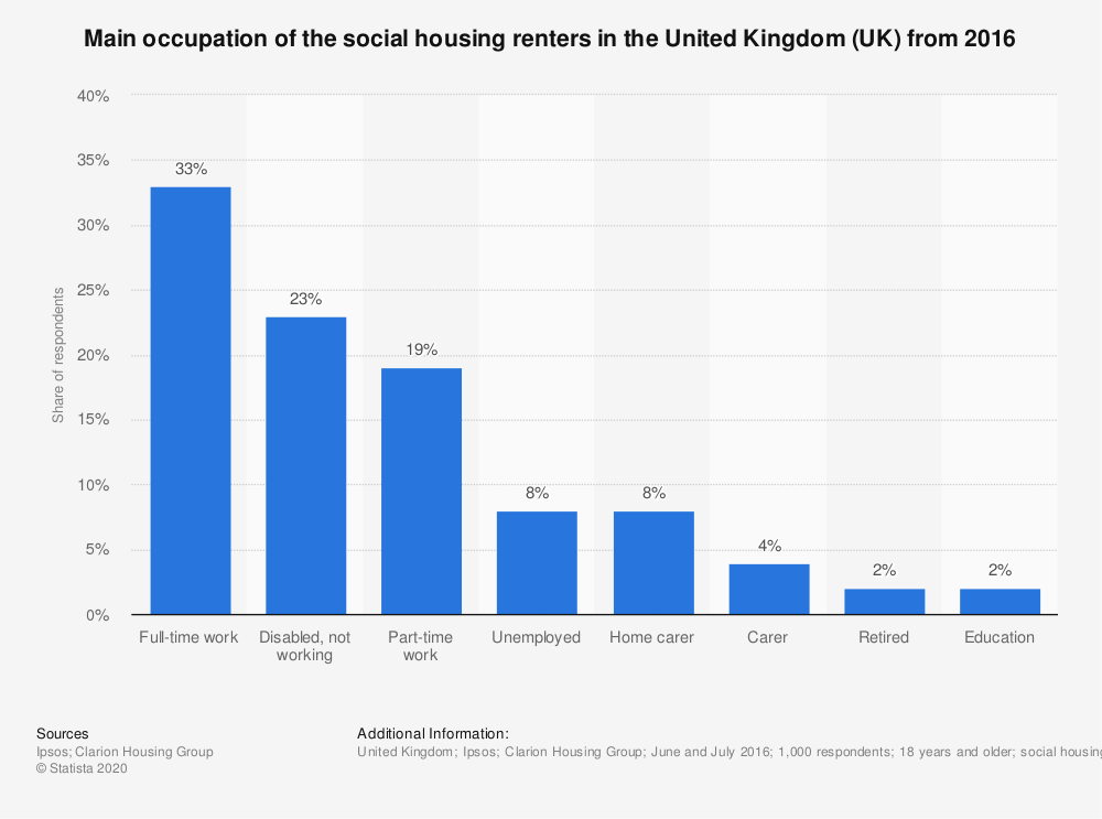 Statistic: Main occupation of the social housing renters in the United Kingdom (UK) from 2016 | Statista