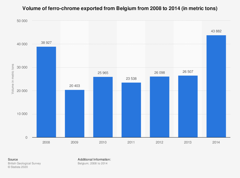Statistic: Volume of ferro-chrome exported from Belgium from 2008 to 2014 (in metric tons) | Statista