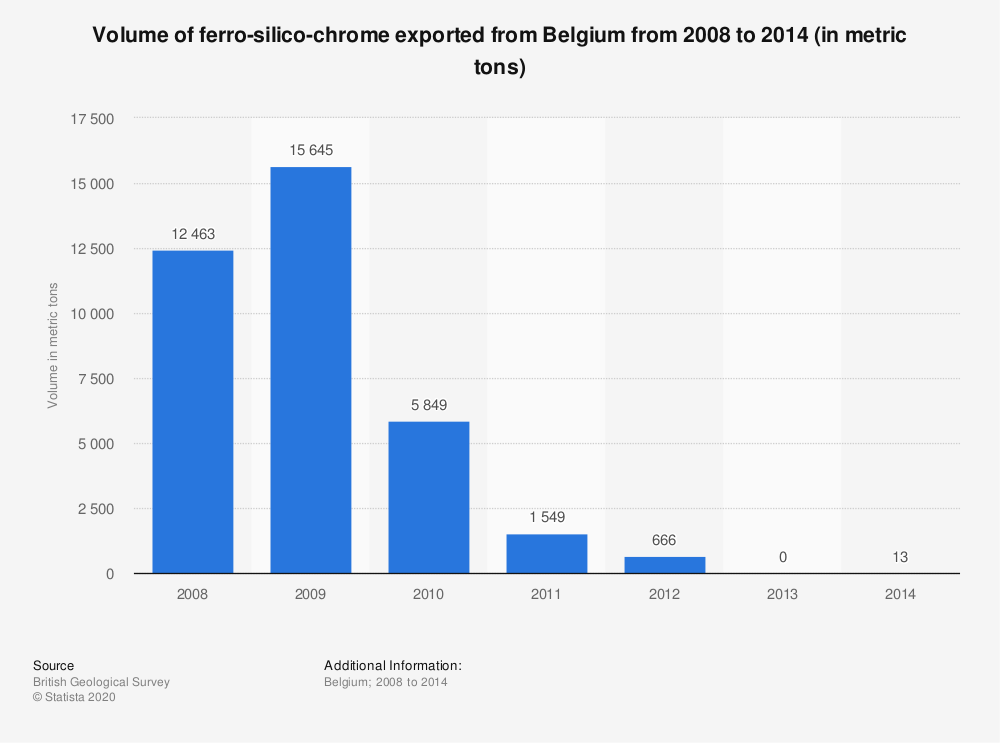 Statistic: Volume of ferro-silico-chrome exported from Belgium from 2008 to 2014 (in metric tons) | Statista