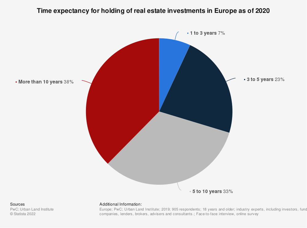 Statistic: Time expectancy for holding of real estate investments in Europe as of 2018 | Statista