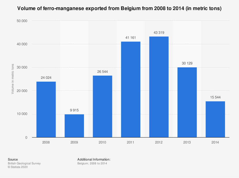 Statistic: Volume of ferro-manganese exported from Belgium from 2008 to 2014 (in metric tons) | Statista