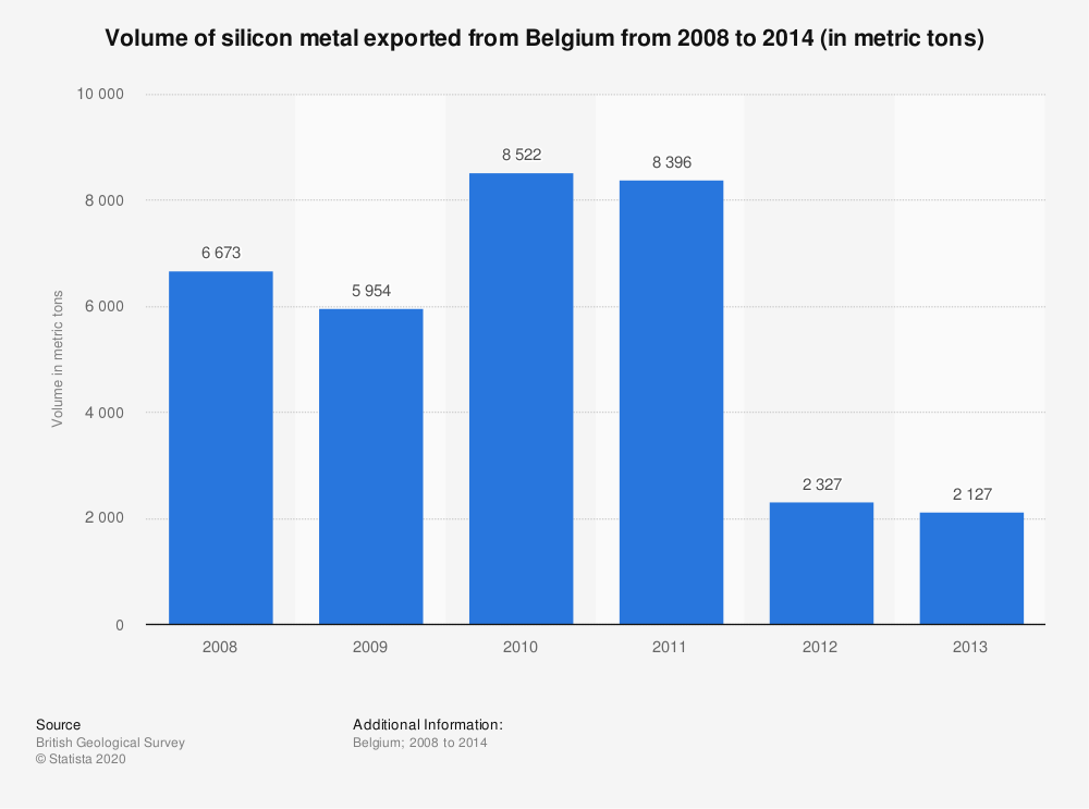 Statistic: Volume of silicon metal exported from Belgium from 2008 to 2014 (in metric tons)   Statista