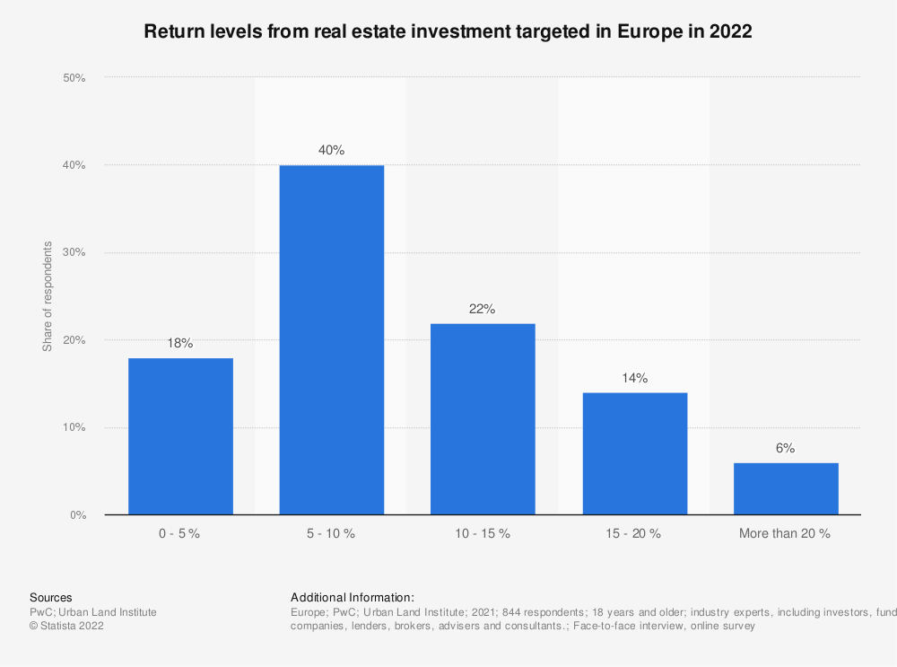 Statistic: Return levels from real estate investment targeted in Europe in 2020 | Statista