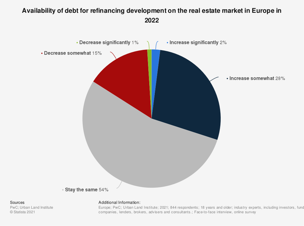 Statistic: Availability of debt for financing development on the real estate market in Europe in 2018 | Statista