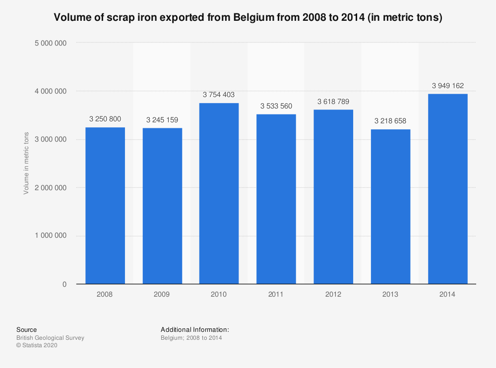 Statistic: Volume of scrap iron exported from Belgium from 2008 to 2014 (in metric tons) | Statista