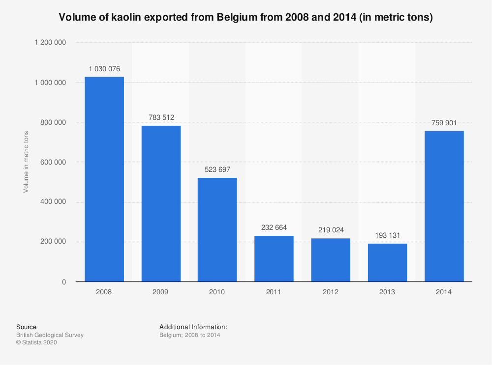 Statistic: Volume of kaolin exported from Belgium from 2008 and 2014 (in metric tons) | Statista