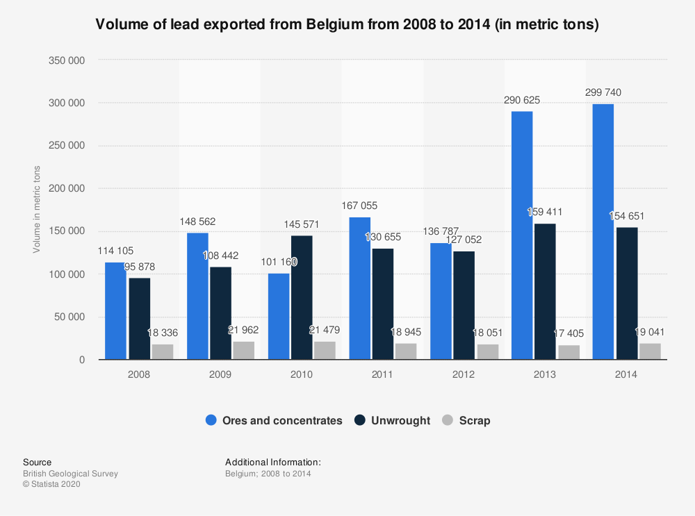 Statistic: Volume of lead exported from Belgium from 2008 to 2014 (in metric tons) | Statista