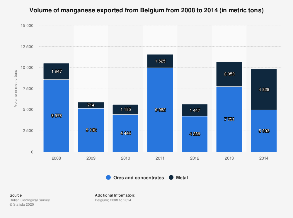 Statistic: Volume of manganese exported from Belgium from 2008 to 2014 (in metric tons) | Statista