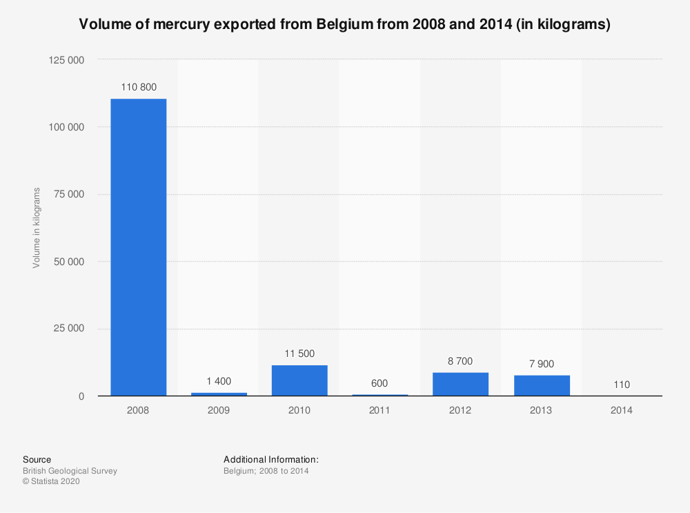 Statistic: Volume of mercury exported from Belgium from 2008 and 2014 (in kilograms) | Statista