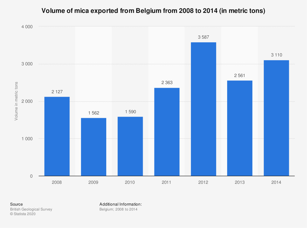 Statistic: Volume of mica exported from Belgium from 2008 to 2014 (in metric tons)   Statista