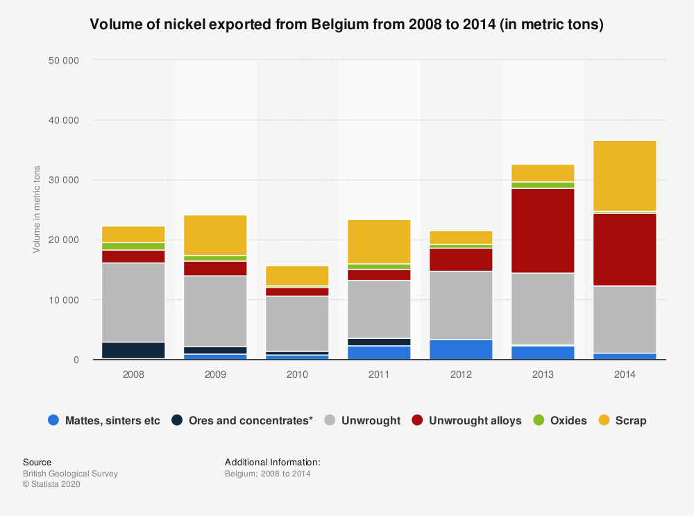 Statistic: Volume of nickel exported from Belgium from 2008 to 2014 (in metric tons)   Statista