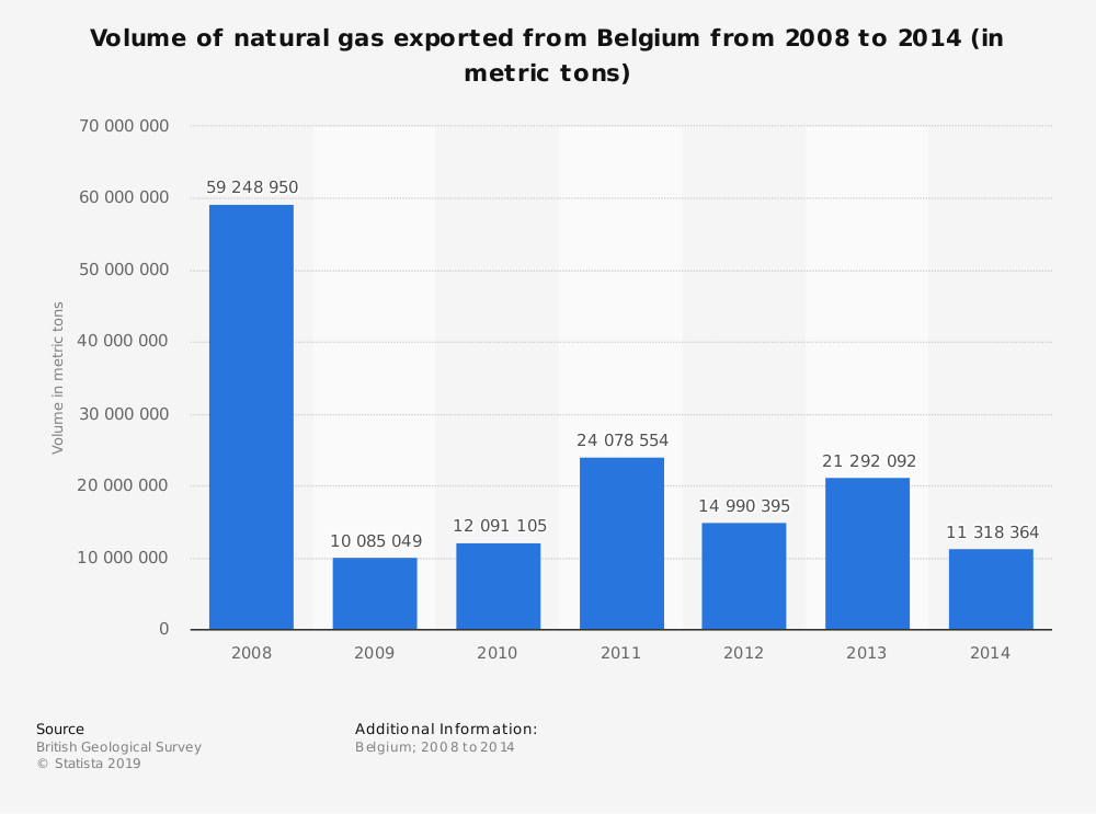 Statistic: Volume of natural gas exported from Belgium from 2008 to 2014 (in metric tons) | Statista
