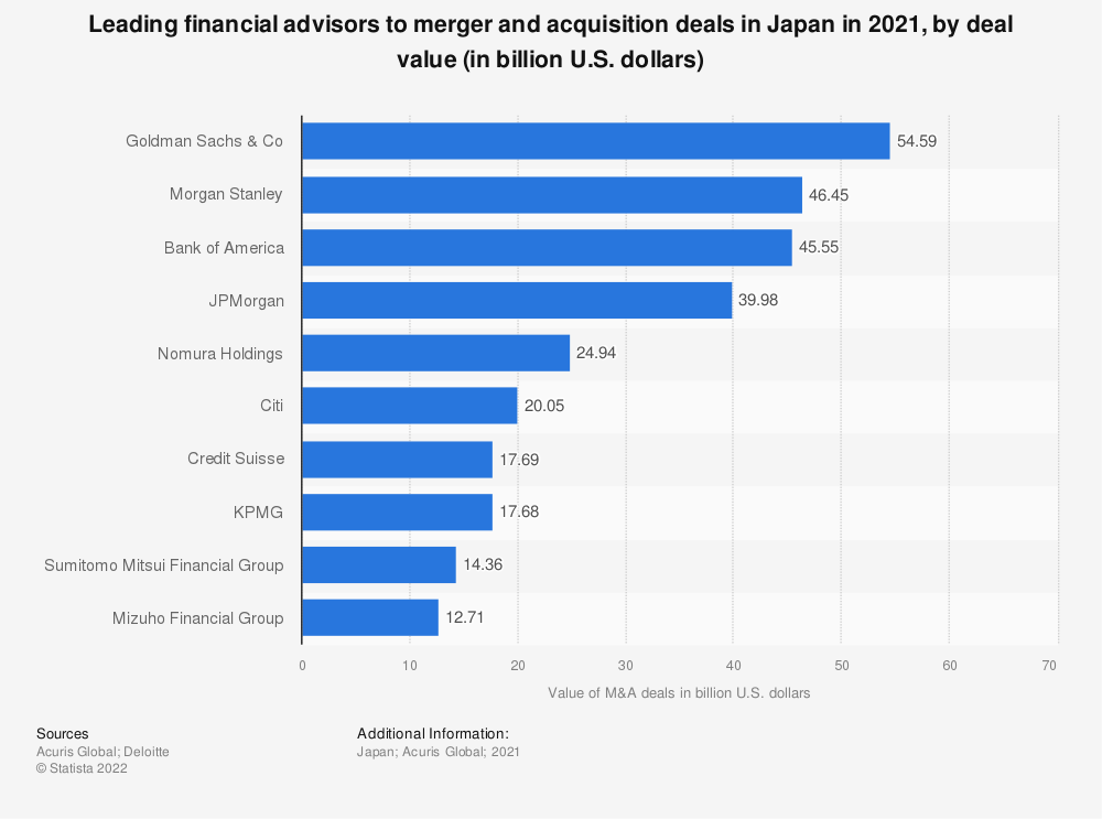 Statistic: Leading financial advisors to merger and acquisition deals in Japan in the first half of 2020, by deal value (in billion U.S. dollars) | Statista