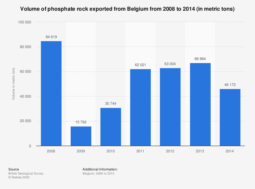 Statistic: Volume of phosphate rock exported from Belgium from 2008 to 2014 (in metric tons)   Statista