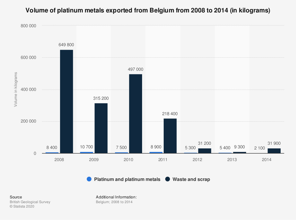 Statistic: Volume of platinum metals exported from Belgium from 2008 to 2014 (in kilograms) | Statista