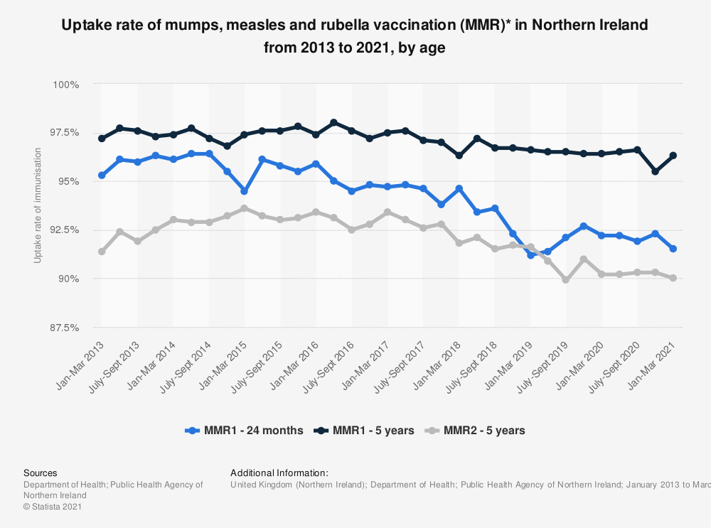 Statistic: Uptake rate of mumps, measles and rubella vaccination (MMR)* in Northern Ireland from 2013 to 2020, by age | Statista