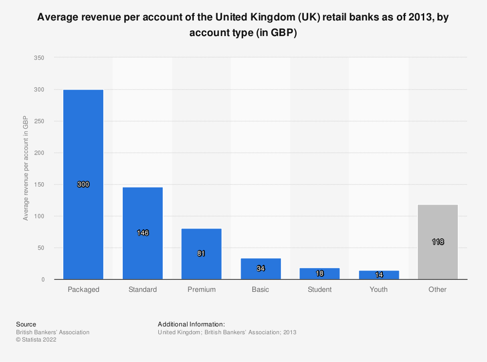 Statistic: Average revenue per account of the United Kingdom (UK) retail banks as of 2013, by account type (in GBP) | Statista