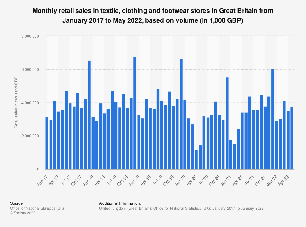 Statistic: Monthly retail sales in textile, clothing and footwear stores in Great Britain from January 2016 to June 2019, based on volume* (in 1,000 GBP) | Statista