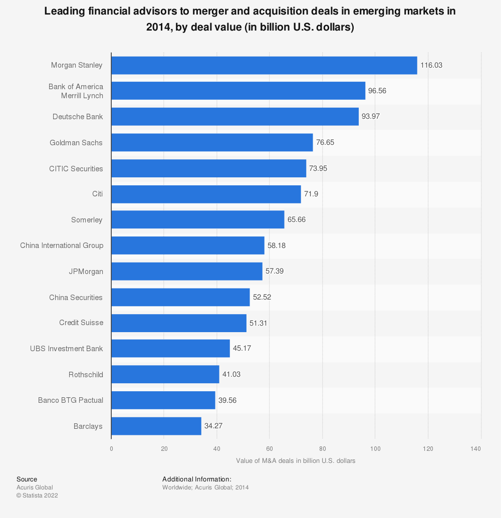 Statistic: Leading financial advisors to merger and acquisition deals in emerging markets in 2014, by deal value (in billion U.S. dollars) | Statista