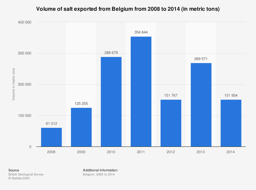 Statistic: Volume of salt exported from Belgium from 2008 to 2014 (in metric tons) | Statista