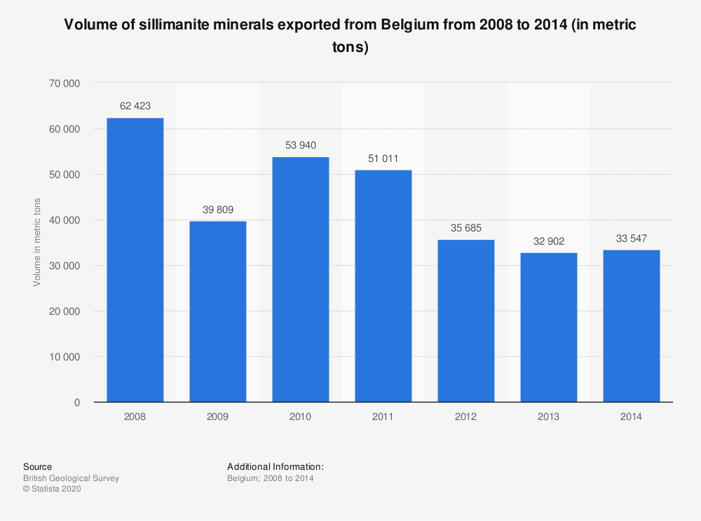 Statistic: Volume of sillimanite minerals exported from Belgium from 2008 to 2014 (in metric tons) | Statista