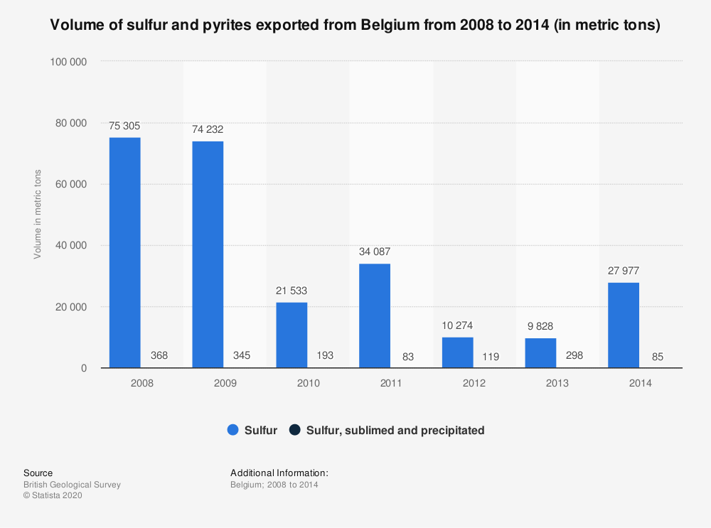 Statistic: Volume of sulfur and pyrites exported from Belgium from 2008 to 2014 (in metric tons) | Statista
