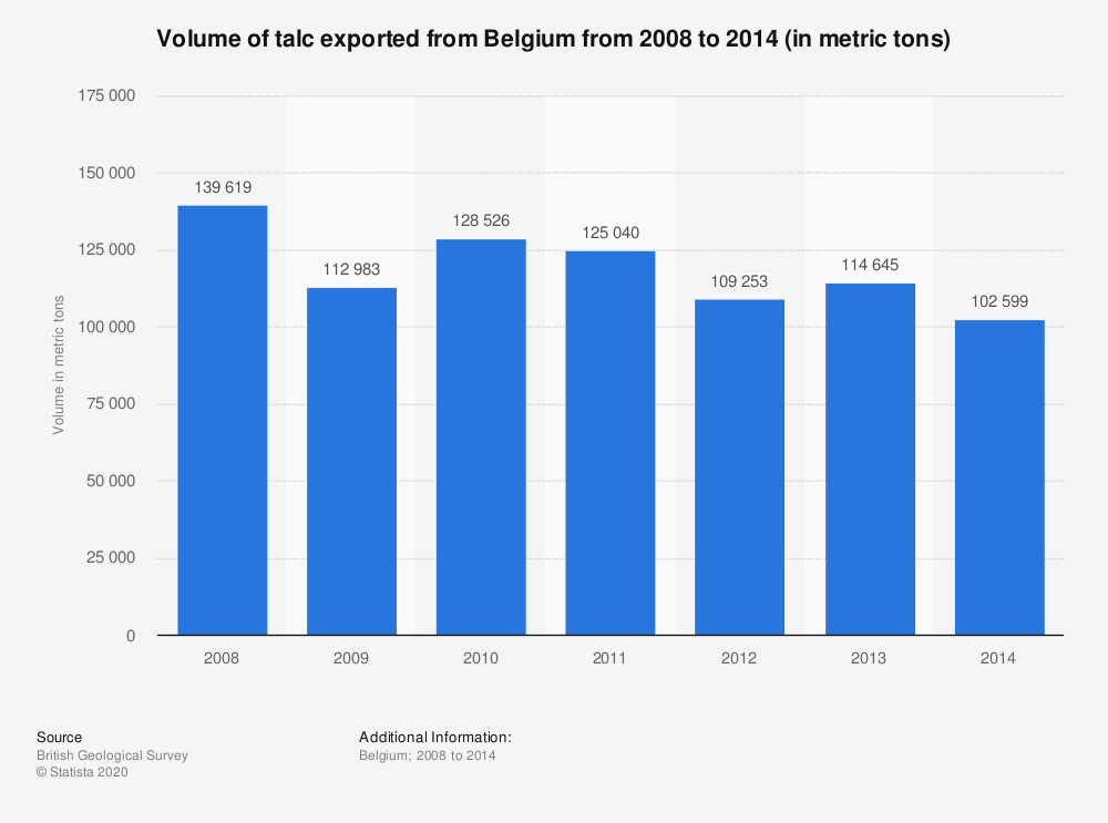 Statistic: Volume of talc exported from Belgium from 2008 to 2014 (in metric tons) | Statista