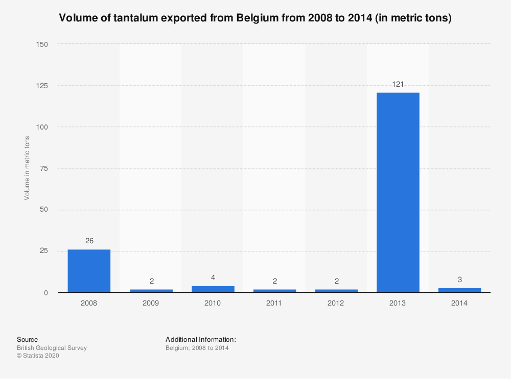 Statistic: Volume of tantalum exported from Belgium from 2008 to 2014 (in metric tons) | Statista