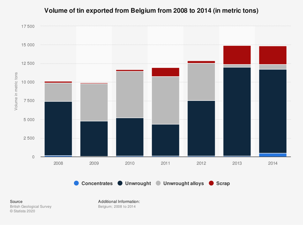 Statistic: Volume of tin exported from Belgium from 2008 to 2014 (in metric tons) | Statista