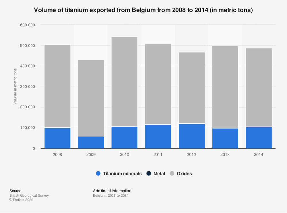 Statistic: Volume of titanium exported from Belgium from 2008 to 2014 (in metric tons) | Statista