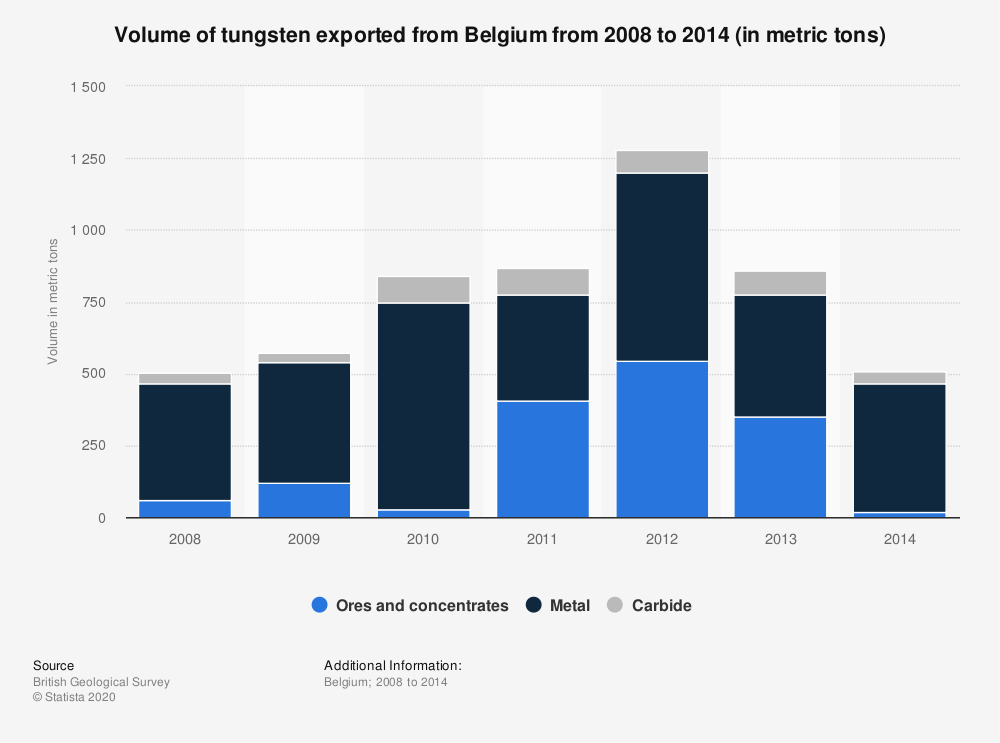 Statistic: Volume of tungsten exported from Belgium from 2008 to 2014 (in metric tons) | Statista