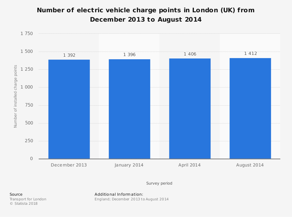 Statistic: Number of electric vehicle charge points in London (UK) from December 2013 to August 2014 | Statista
