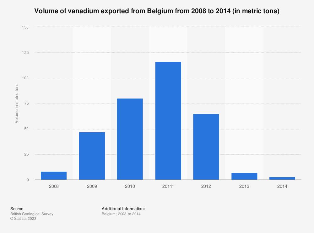 Statistic: Volume of vanadium exported from Belgium from 2008 to 2014 (in metric tons) | Statista