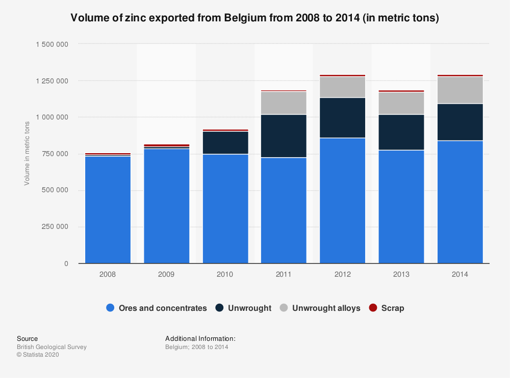 Statistic: Volume of zinc exported from Belgium from 2008 to 2014 (in metric tons) | Statista