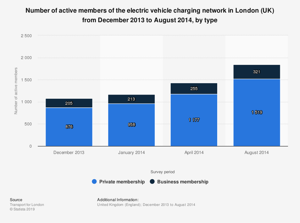 Statistic: Number of active members of the electric vehicle charging network in London (UK) from December 2013 to August 2014, by type | Statista