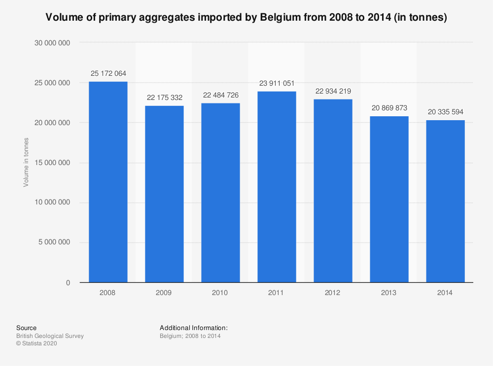 Statistic: Volume of primary aggregates imported by Belgium from 2008 to 2014 (in tonnes) | Statista